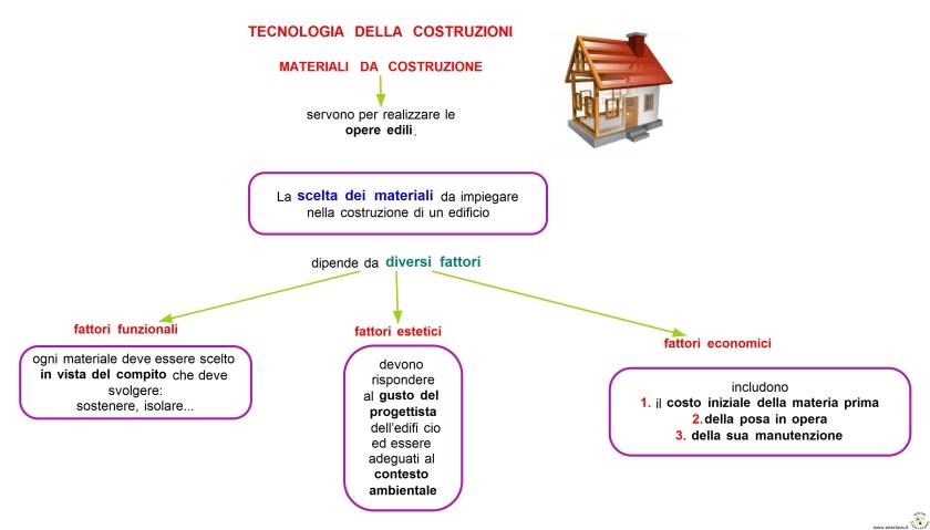 Schemi e mappe tecnologia scuola secondaria quaderni tra for Materiali da costruzione economici