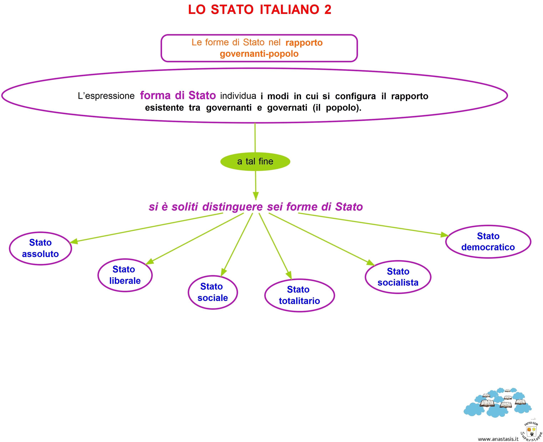 2 diritto ed economia lo stato italiano 2 quaderni tra for Il tuo account e stato attaccato