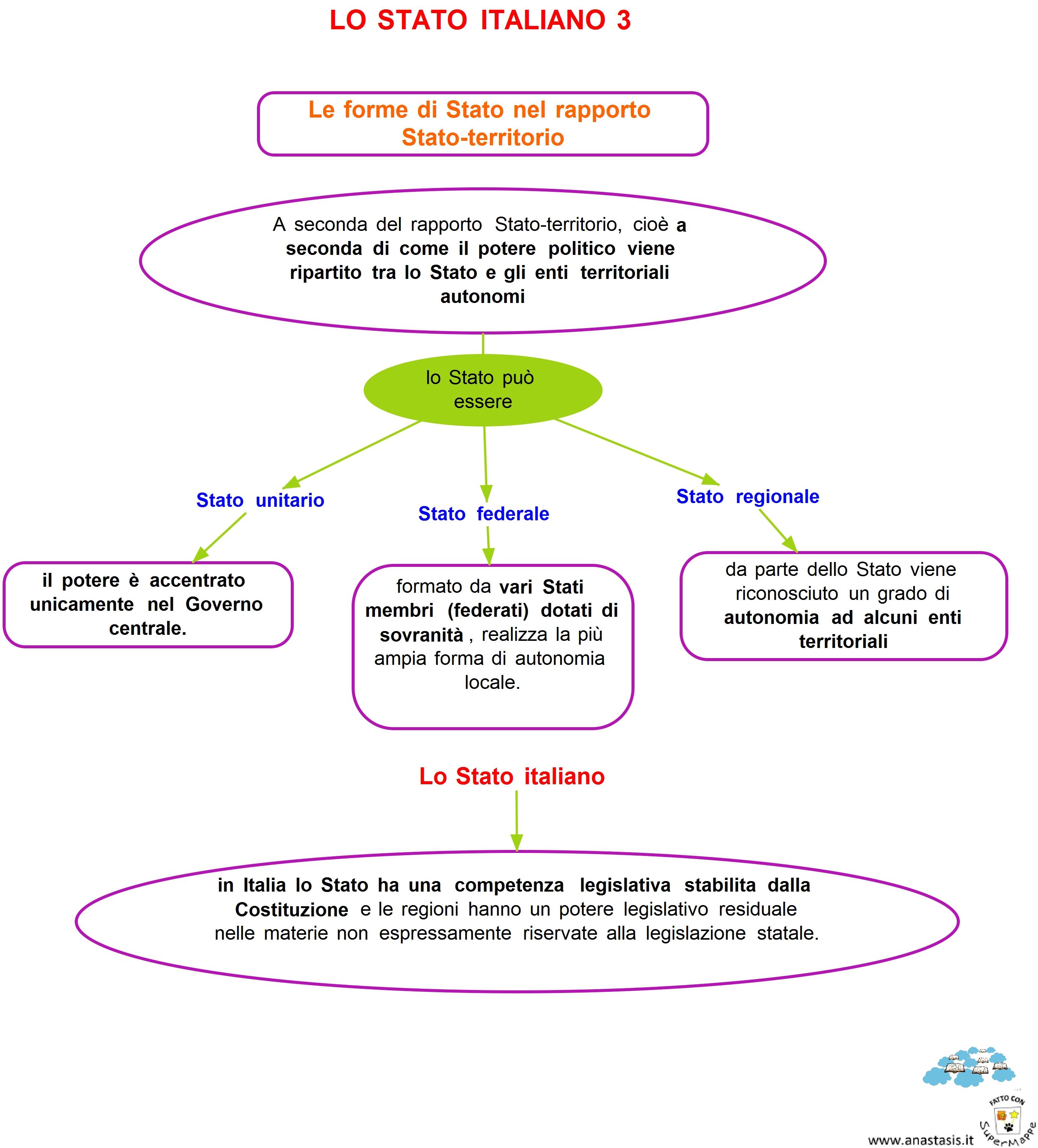 Schemi e mappe di diritto ed economia lo stato italiano for Il tuo account e stato attaccato