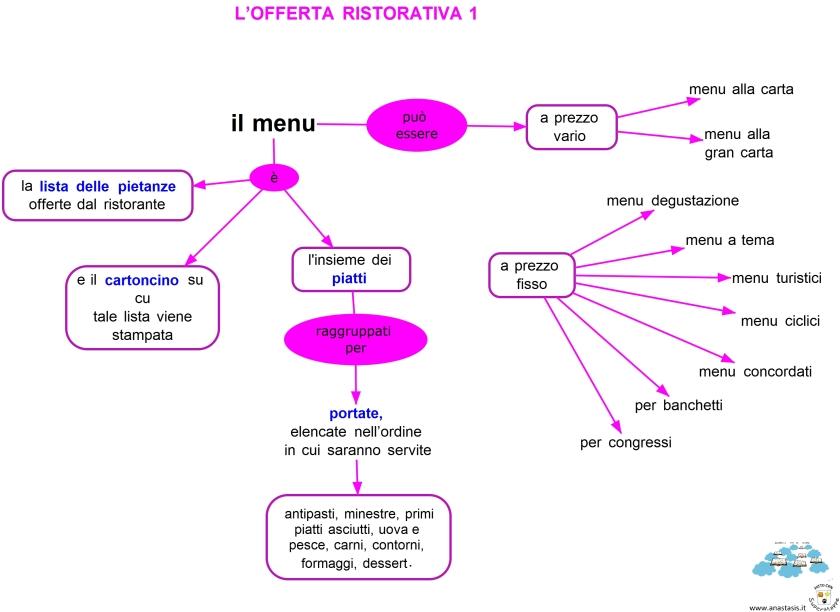 L'offerta ristorativa1.jpg