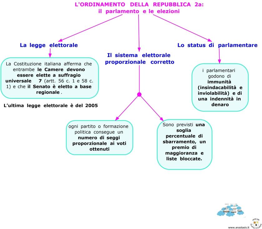 lordinamento-della-repubblica-2a