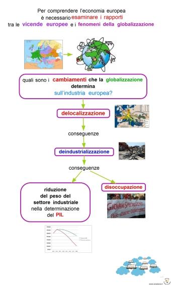 1a-per-comprendere-leconomia-europea