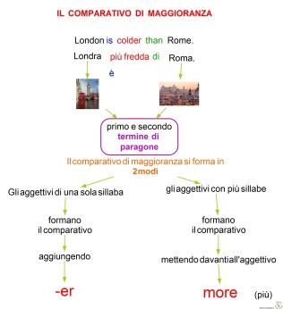 7-3-il-comparativo-di-maggioranza-degli-aggettivi