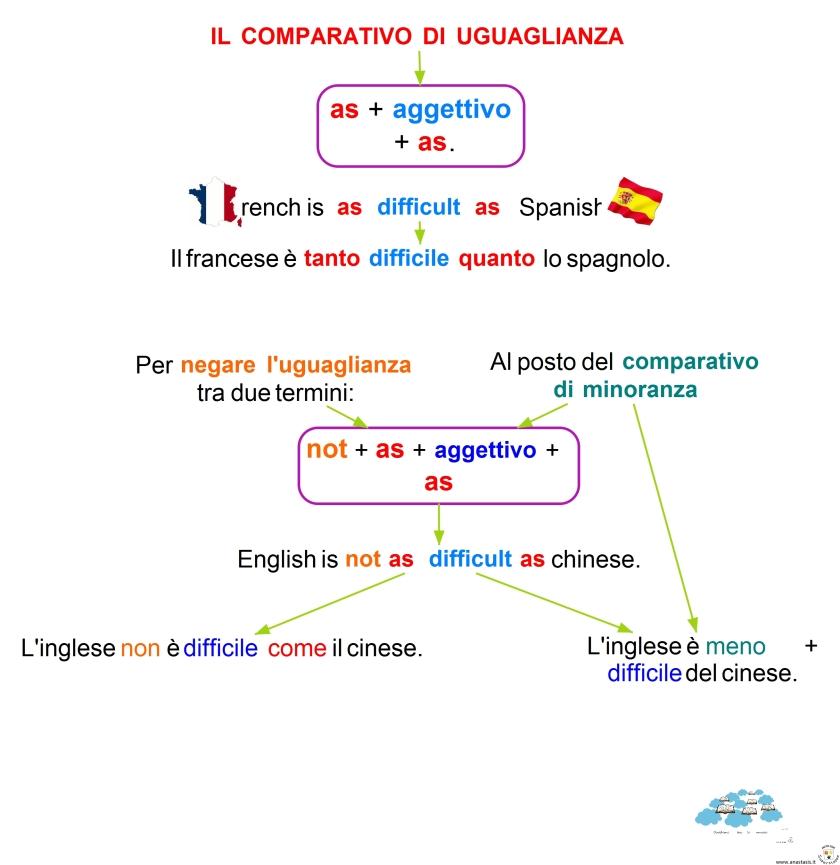 7-6-il-comparativo-di-uguaglianza