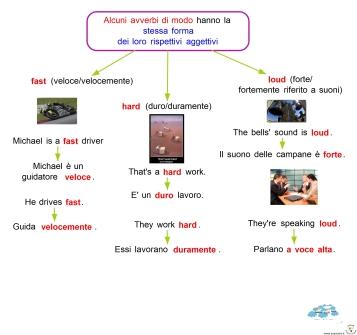 8-7-alcuni-avverbi-di-modo-hanno-la-stessa-forma-dei-loro-rispettivi-aggettivi