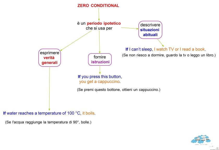 8-9-zero-conditional