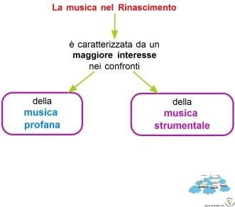 il-rinascimento-2-la-musica-nel-rinascimento