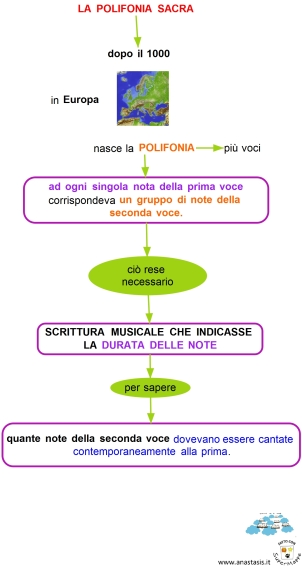 la-polifonia-sacra