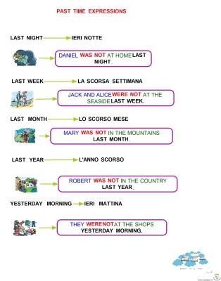 lesson-1-seconda-media-negative-past