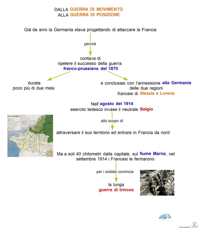 Alla Francese Posizione schemi e mappe di storia: la prima guerra mondiale 4
